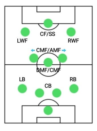 4-1-2-3 formation, best formations for counter attacking in PES
