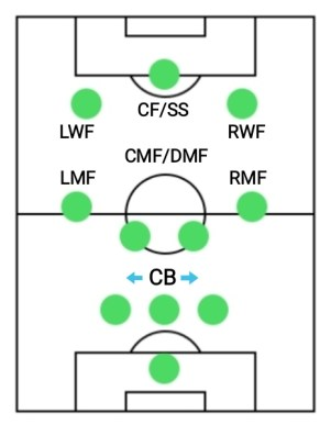 3-2-2-3 best formations for online in PES
