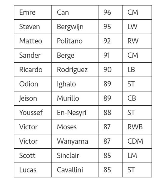 FIFA Mobile 20 Top Transfers