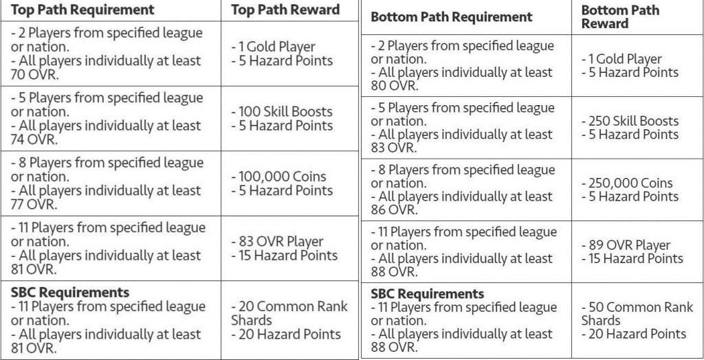 FIFA Mobile 20 Hazard Event