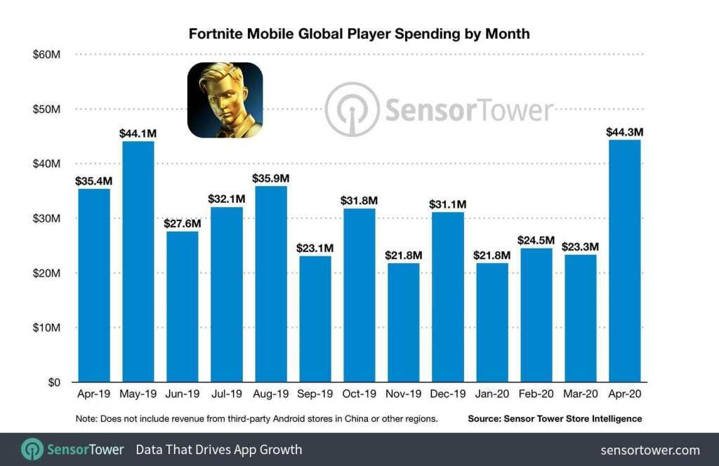 Fortnite Mobile earned $1 Billion