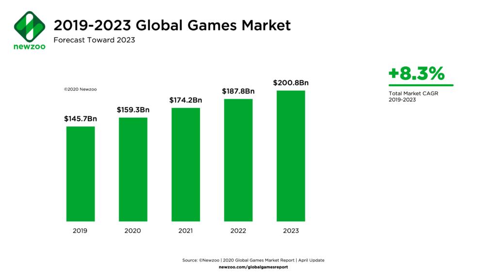 Global Games Market forecast