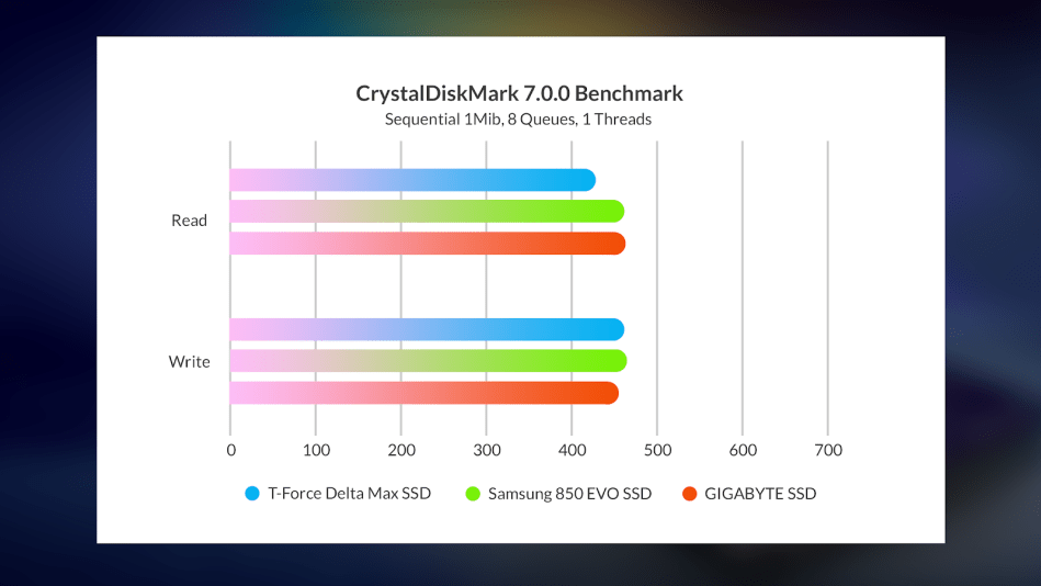 T-Force Delta Max SSD via External Enclosure Sequential benchmark result