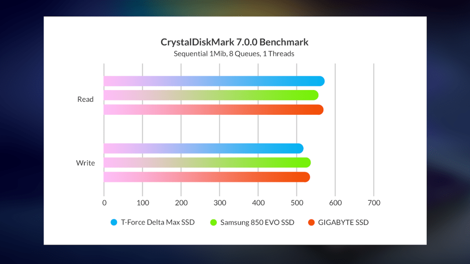 T-Force Delta Max SSD Sequential benchmark result