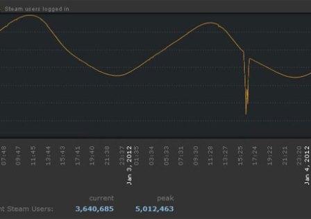 Steam Ultrapassa os 5 Milhões de Utilizadores Simultâneos