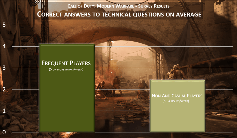 Call of Duty Modern Warfare survey frequent players vs. non players and casual players