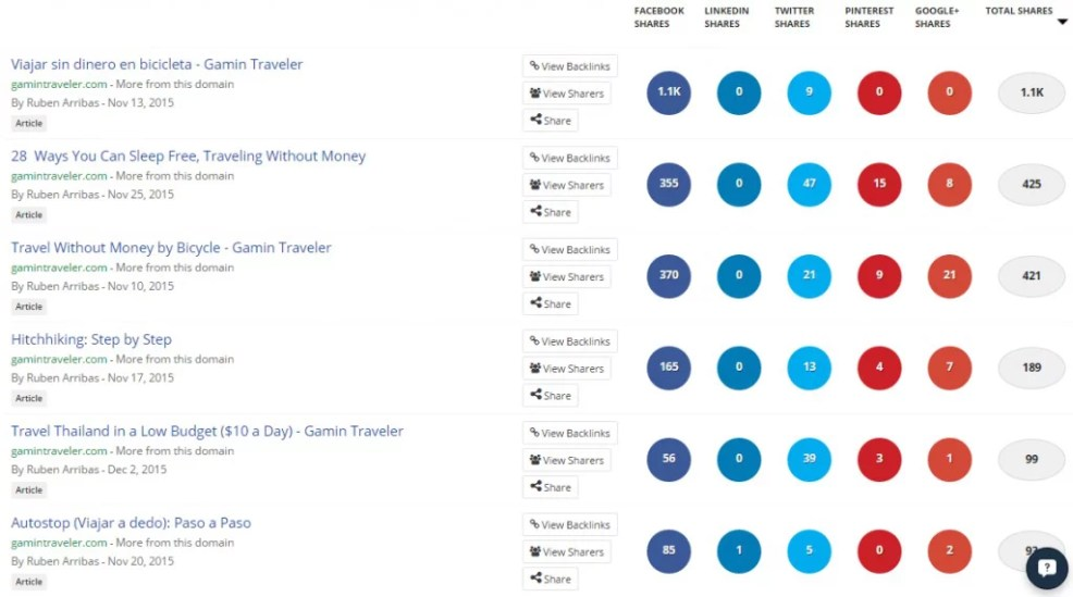 Showing how we use social media for the travel blog traffic report.