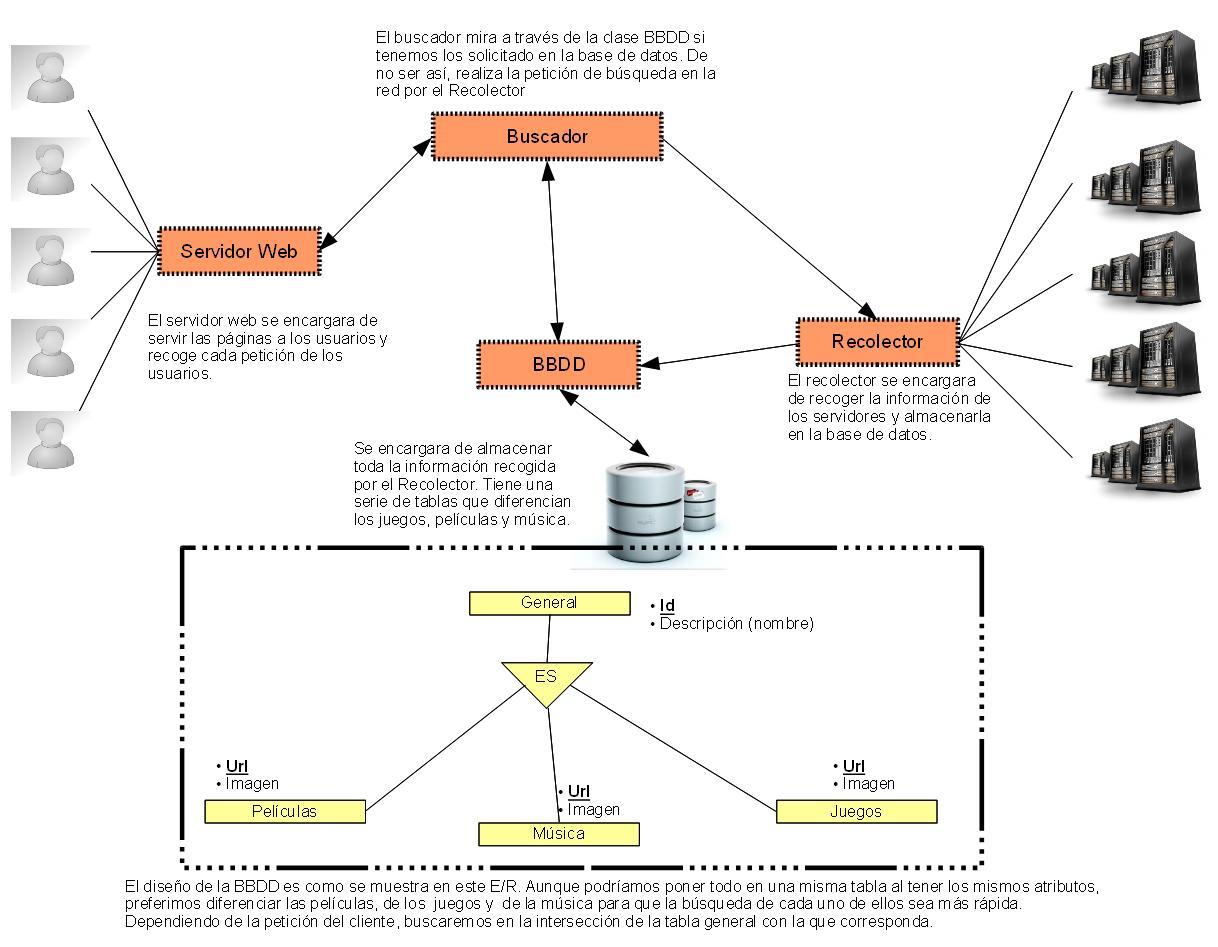 hight resolution of diagrama de despliegue anuncios