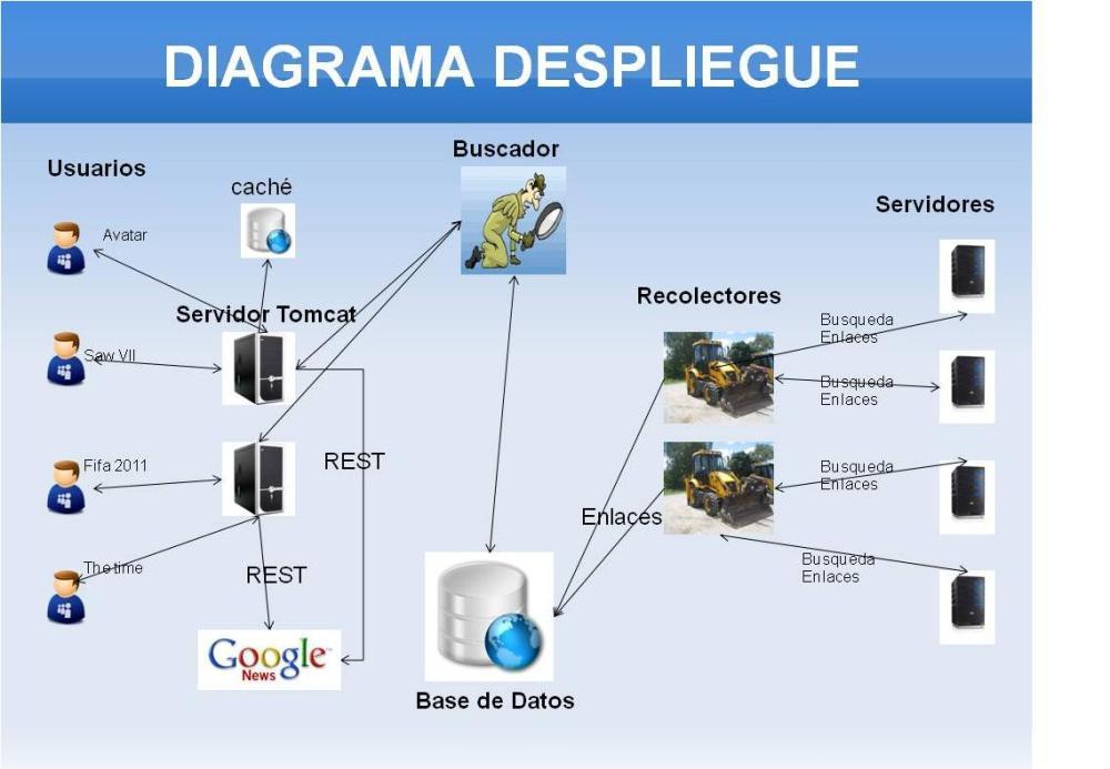 medium resolution of diagrama de despliegue final