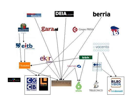 Medios en Euskadi