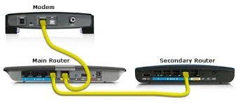 Branchement câble sous routeur linkys