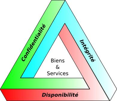 Triangle des exigences en matière de sécurité informatique
