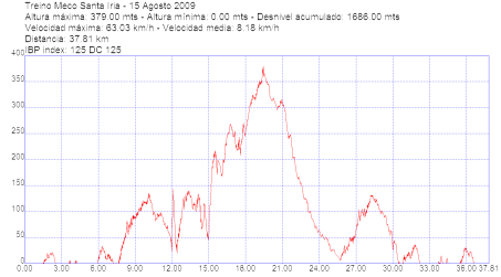 AltimetriaMecoStaIria