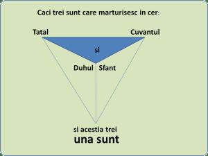 trinitatea