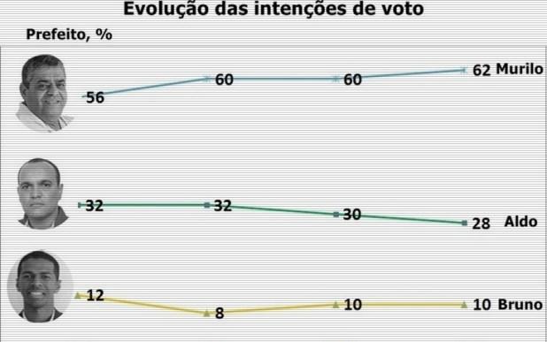 Elei%C3%A7%C3%B5es-2020-Evolu%C3%A7%C3%A3o-da-inten%C3%A7%C3%A3o-de-votos-para-Prefeito-em-Nova-Ibi%C3%A1 Murilo lidera em Nova Ibiá com 62% das intenções de votos