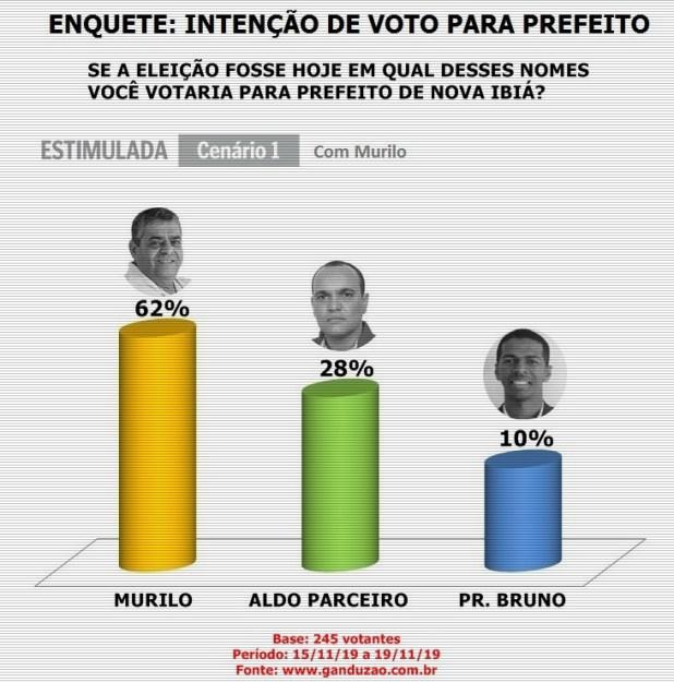 Elei%C3%A7%C3%B5es-2020-Inten%C3%A7%C3%A3o-de-votos-para-Prefeito-em-Nova-Ibi%C3%A1 Murilo lidera em Nova Ibiá com 62% das intenções de votos