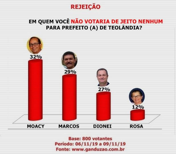 Em-quem-voc%C3%AA-N%C3%83O-VOTARIA-DE-JEITO-NENHUM-para-prefeito-a-de-Teol%C3%A2ndia Dionei lidera em Teolândia com 43% das intenções de votos
