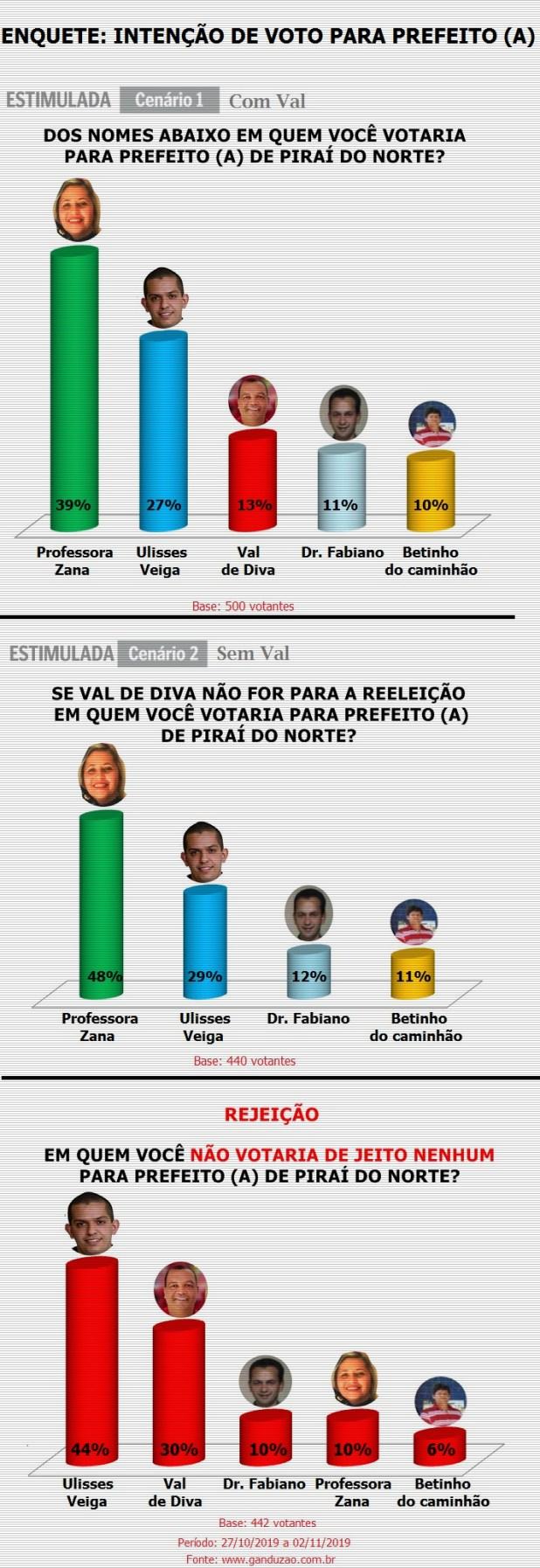 Professora-Zana-lidera-inten%C3%A7%C3%A3o-de-voto-para-prefeita-de-Pira%C3%AD-do-Norte-1 Intenção de voto para prefeito (a) de Piraí do Norte