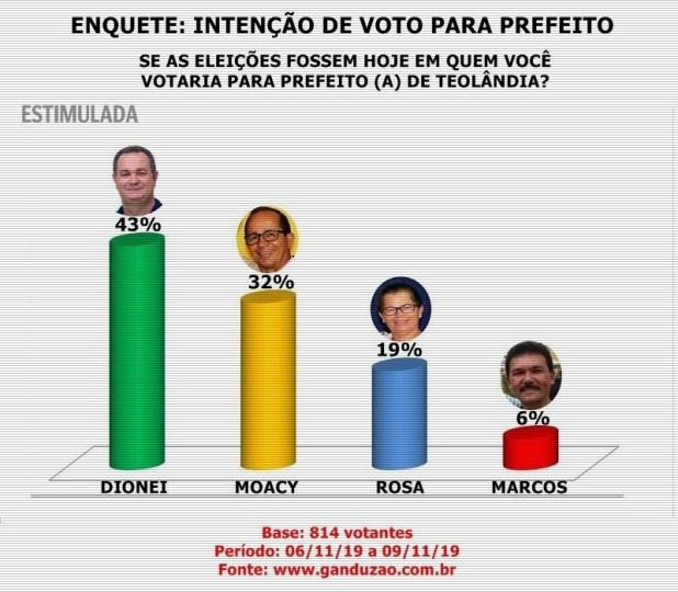 Se-as-elei%C3%A7%C3%B5es-fossem-hoje-em-quem-voc%C3%AA-votaria-para-prefeito-de-Teol%C3%A2ndia Dionei lidera em Teolândia com 43% das intenções de votos