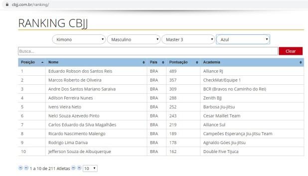 Atleta-de-Gandu-assume-lideran%C3%A7a-no-ranking-brasileiro-de-Jiu-Jitsu Atleta baiano assume liderança no ranking brasileiro de Jiu-Jitsu