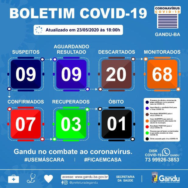 Secretaria-de-Sa%C3%BAde-confirmou-neste-s%C3%A1bado-23-o-s%C3%A9timo-caso-de-coronavirus-em-Gandu Secretaria de Saúde confirmou neste sábado (23), o sétimo caso de Coronavírus em Gandu