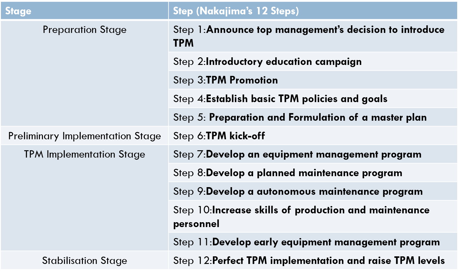 Steps In Introduction Of Tpm