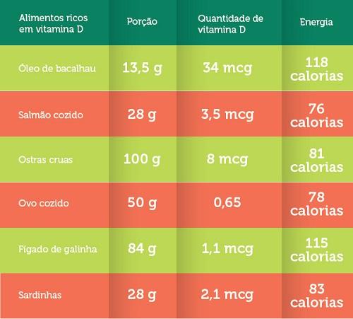 vitamina-D-nos-alimentos