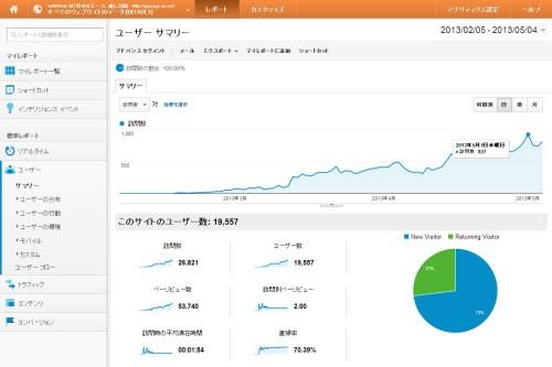 WordPressでサイト開設から、3カ月後のアクセスデータ現状