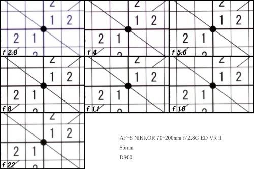 FXフォーマット用ズームレンズ「Nikon(ニコン)AF-S NIKKOR 70-200mm f/2.8G ED VR II」テスト【85mm】