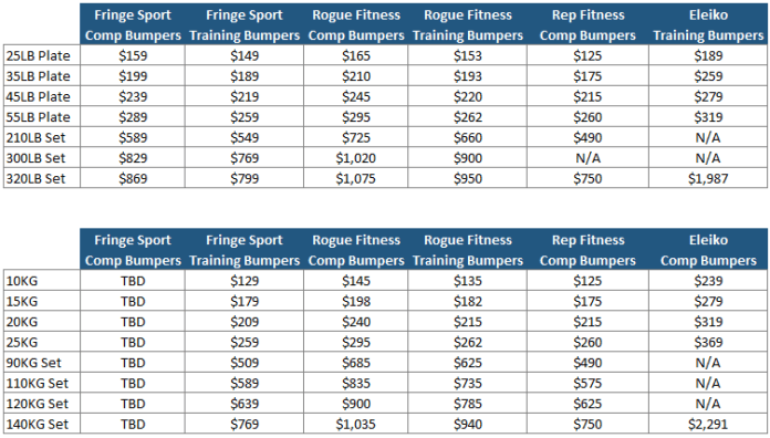 Competition Bumper Price Schedule Garage Gym Lab