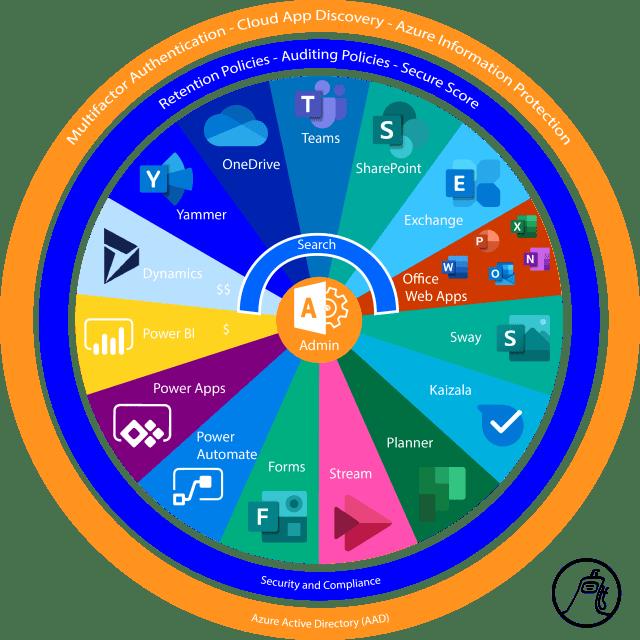 Microsoft O365 Services