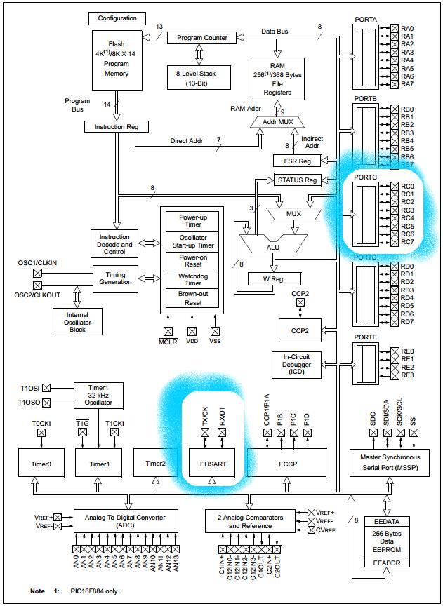 16F887-block-UART