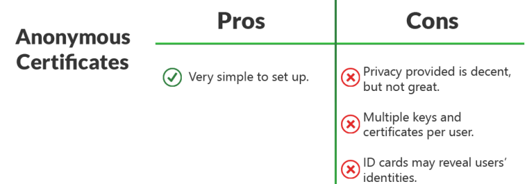 A table showing the pros and cons of the first proposed solution on how to anonymously prove one's age online
