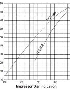 Conversion chart for gyzj also gardco barcol hardness impressor rh