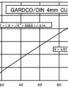 The lower formula shown in graph is used when efflux time seconds known as an example assume cup also gardco din viscosity cups rh