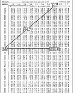 On this line to the column value at intersection is centistokes table may be read in reverse find efflux time seconds from  also gardco din viscosity cups rh