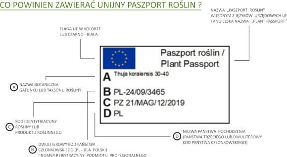 Paszport roślin UE - sprawdż, co powinien zawierać plant passport. (Opracowanie Garden Label napodstawie materiałów www.piorin.gov.pl).