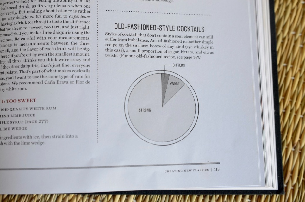 Old-Fashioned-Style Cocktail Ratio Pie Chart from Death and Co Cocktail Book