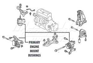2005 Honda Element Engine Manual