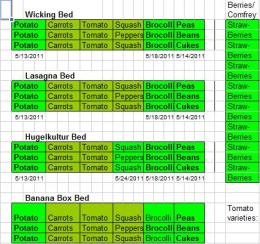 Spreadsheet showing the different garden beds with the different crops.