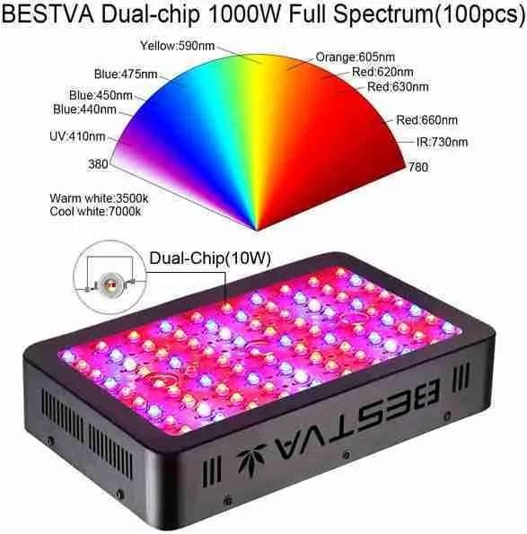 BESTVA Dual-Chip grow light