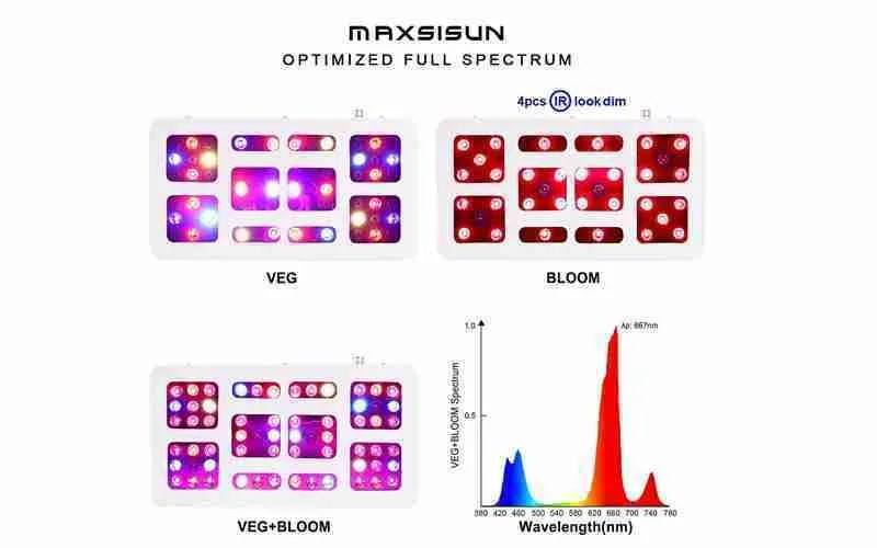 MAXSISUN Grow Lights Review