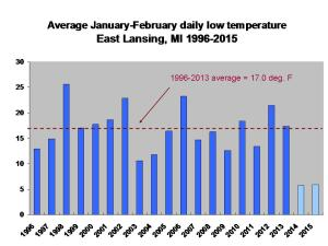 Daily low temperatures in Jan. and Feb. of 2014 and 2015 were more than 11 degrees below the average of the previous 18 years.