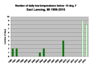 Over the past 20 years we rarely dipped below -10 F. We've been colder than -10 seventeen times in the past two winters.