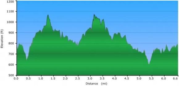 Elevation Profile - Thornton Ramble