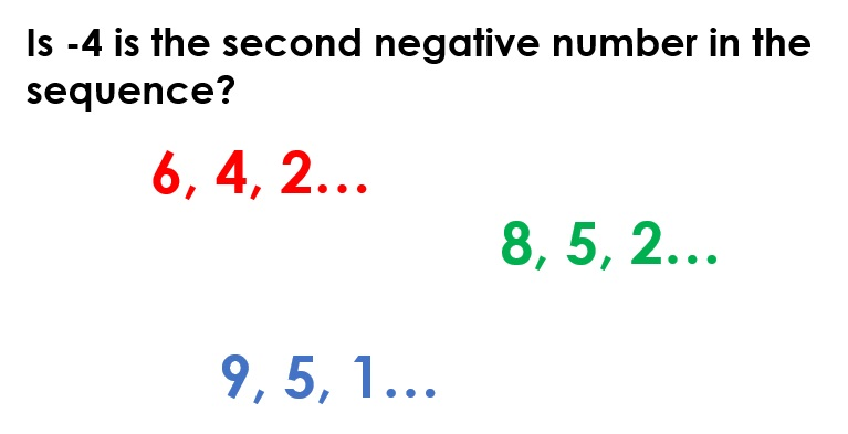 Learning to Problem-Solve: number sequences and negative