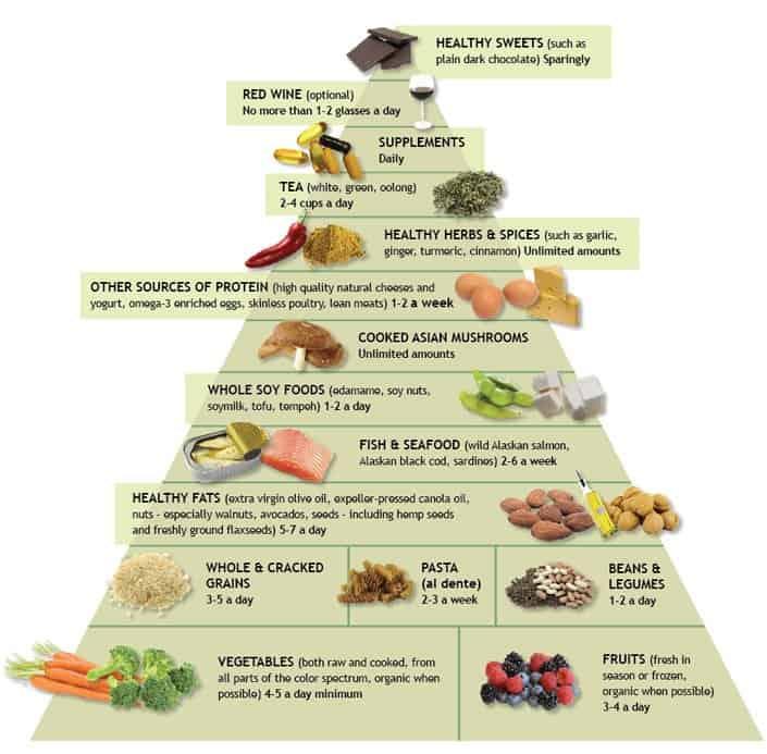 Dr. Weil anti-inflammatory-food-pyramid