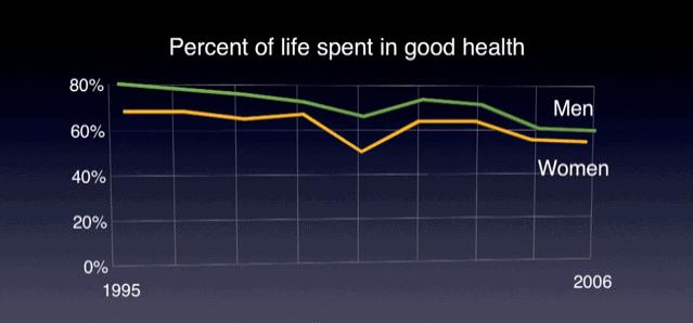 Percent of Life Spent in Good Health