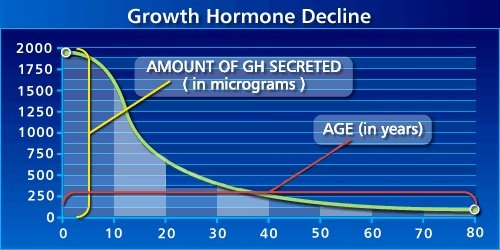 Given how fast it drops, seems like a good idea to boost human growth hormone