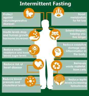 reasons for intermittent fasting